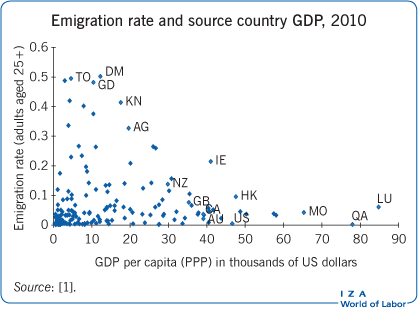 Emigration rate and source country GDP,                             2010