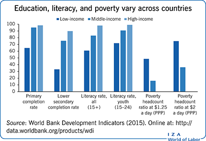 Education, literacy, and poverty vary                         across countries