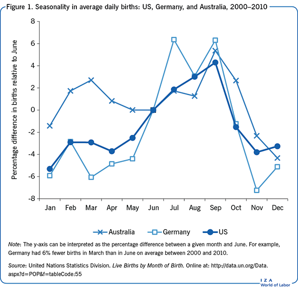 Seasonality in average daily births: US, Germany, and       Australia, 2000–2010