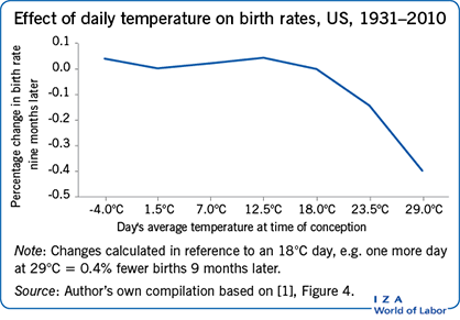 Effect of daily temperature on birth rates, US,        1931–2010
