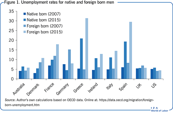 Unemployment rates for native and foreign                         born men