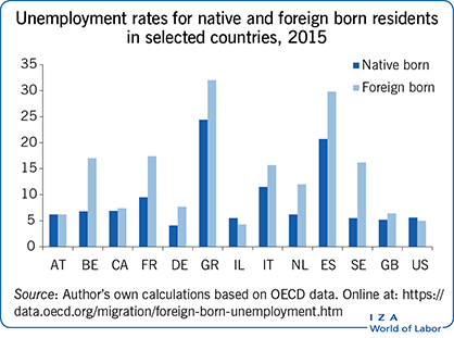 Unemployment rates for native and foreign                         born residents in selected countries, 2015