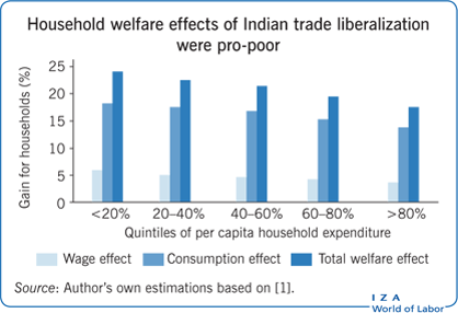 Household welfare effects of Indian trade                         liberalization were pro-poor