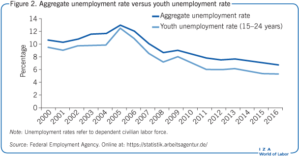 Aggregate unemployment rate versus youth                         unemployment rate