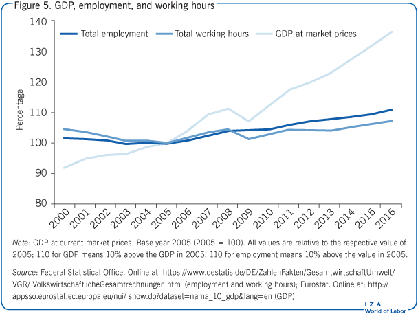 GDP, employment, and working hours