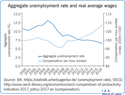 Aggregate unemployment rate and real                         average wages