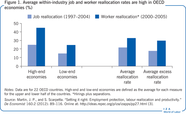 Average within-industry job and worker                         reallocation rates are high in OECD economies (%)