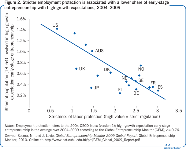 Stricter employment protection is                         associated with a lower share of early-stage entrepreneurship with                         high-growth expectations, 2004–2009