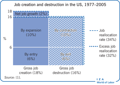 Job creation and destruction in the US,                         1977–2005