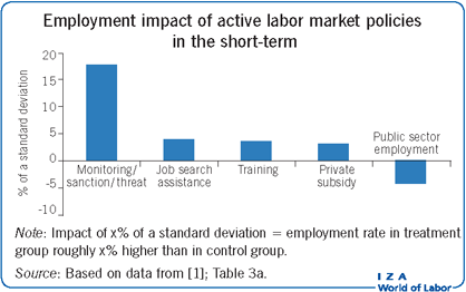Employment impact of active labor market                         policies in the short-term