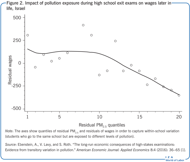 Impact of pollution exposure during high                         school exit exams on wages later in life, Israel