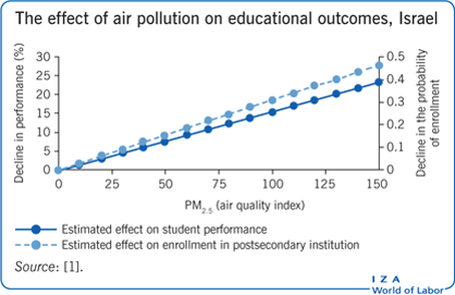 The effect of air pollution on educational                         outcomes, Israel