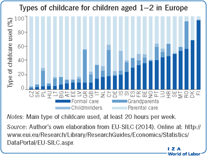 Types of childcare for children aged 1–2                         in Europe