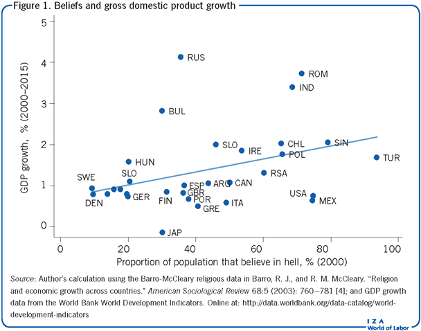 Beliefs and gross domestic product                             growth
