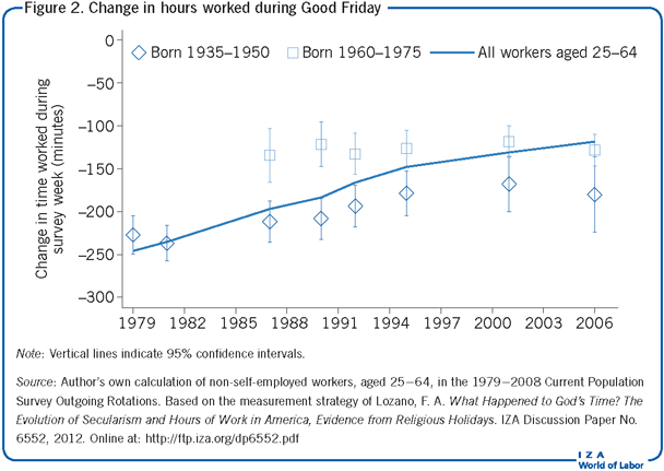 Change in hours worked during Good                         Friday