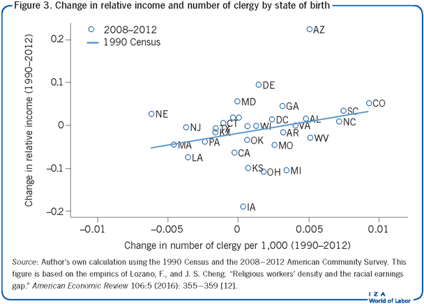 Change in relative income and number of                         clergy by state of birth