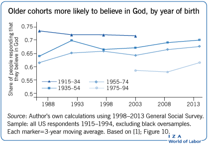 Older cohorts more likely to believe in                         God, by year of birth