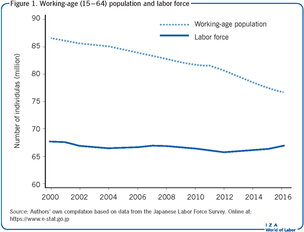 Working-age (15–64) population and                             labor force
