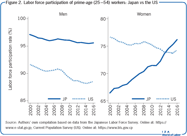 Labor force participation of prime-age                             (25–54) workers: Japan vs the US