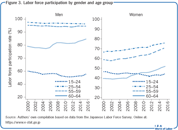 Labor force participation by gender                             and age group