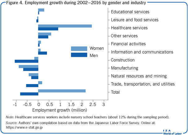 Employment growth during 2002–2016 by                             gender and industry