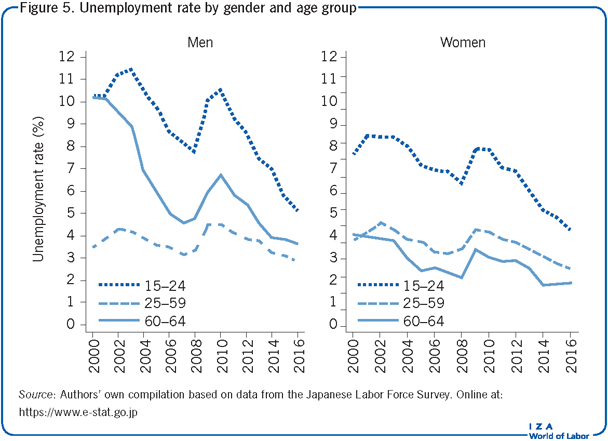 Unemployment rate by gender and age                             group