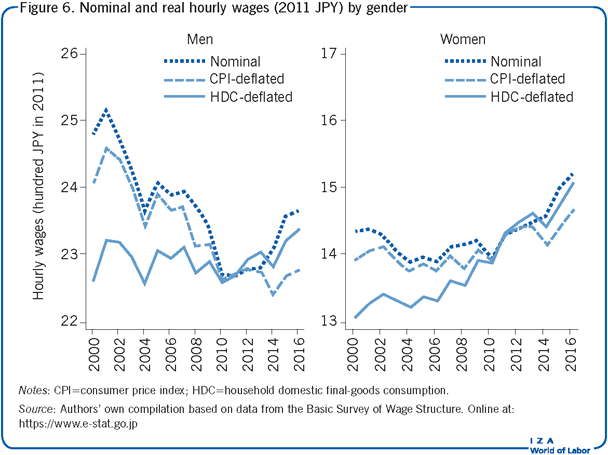 Nominal and real hourly wages (2011                             JPY) by gender
