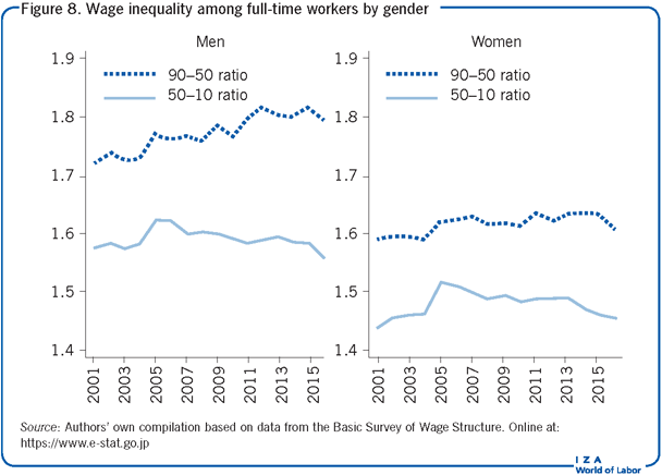 Wage inequality among full-time                             workers by gender