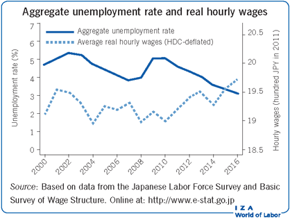 Aggregate unemployment rate and real                         hourly wages