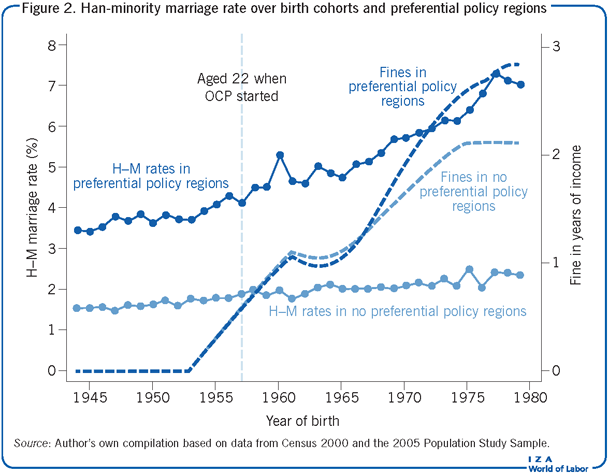 Han-minority marriage rate over birth                         cohorts and preferential policy regions
