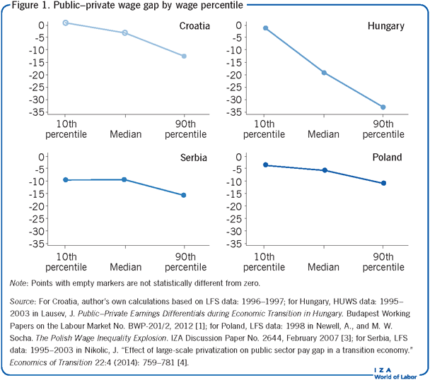 Public–private wage gap by wage                             percentile