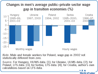 Changes in men's average public�private                         sector wage gap in transition economies (%)