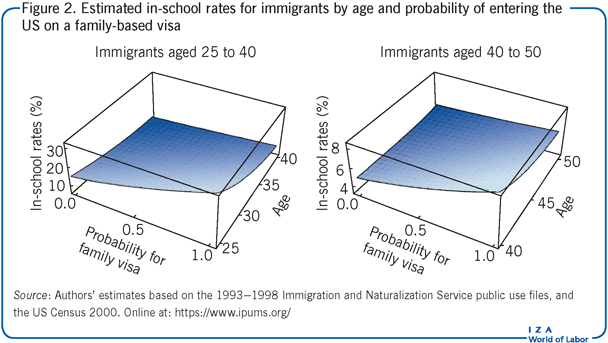 Estimated in-school rates for immigrants                         by age and probability of entering the US on a family-based visa