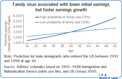 Family visas associated with lower initial                         earnings but faster earnings growth