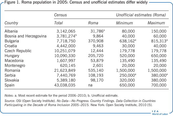 Roma population in 2005: Census and                         unofficial estimates differ widely