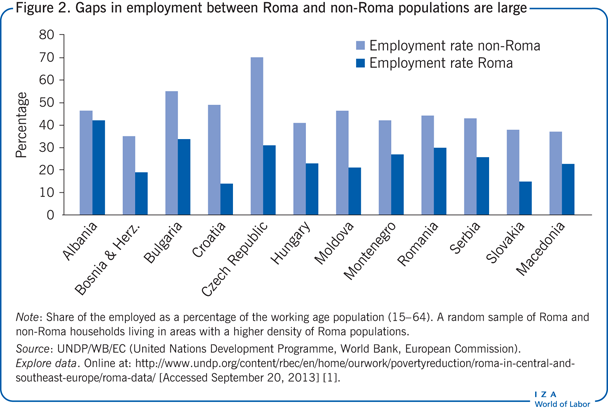 Gaps in employment between Roma and                         non-Roma populations are large