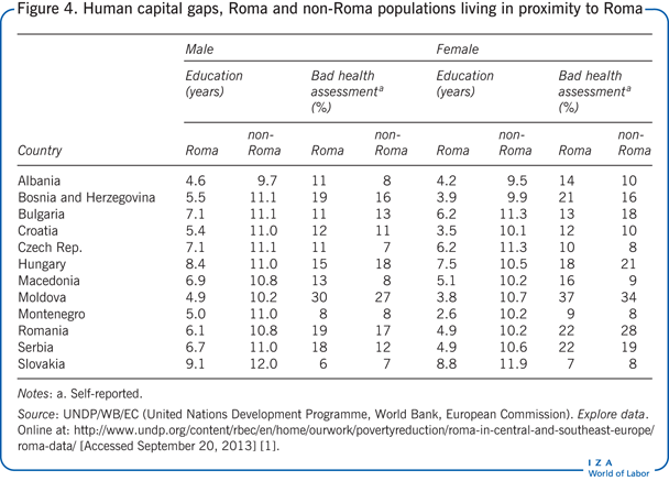 Human capital gaps, Roma and non-Roma                         populations living in proximity to Roma
