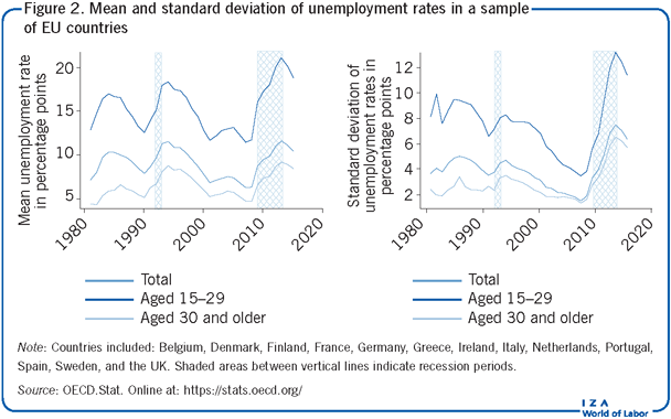 Mean and standard deviation of                         unemployment rates in a sample of EU countries