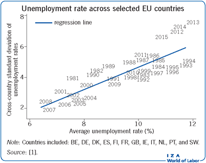 Unemployment rate across selected EU                             countries