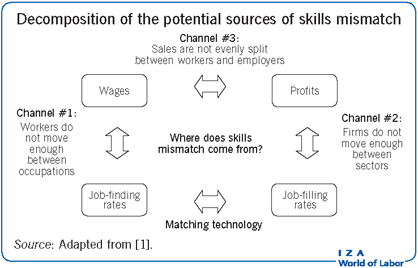Decomposition of the potential sources of                         skills mismatch
