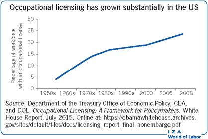 Occupational licensing has grown                         substantially in the US
