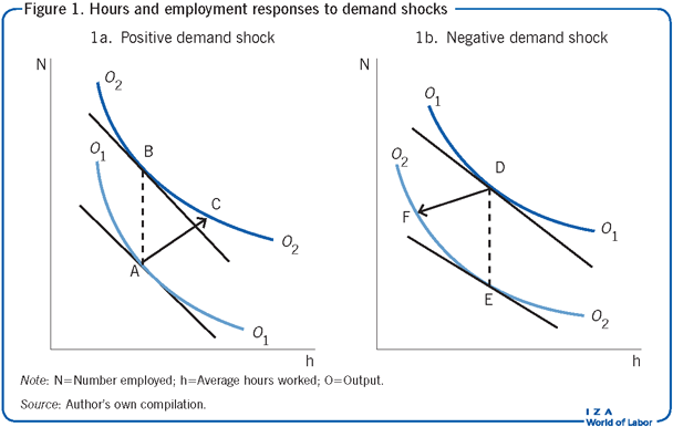 Hours and employment responses to demand                         shocks