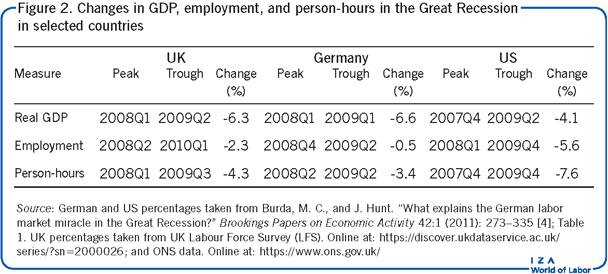 Changes in GDP, employment, and                         person-hours in the Great Recession in selected countries