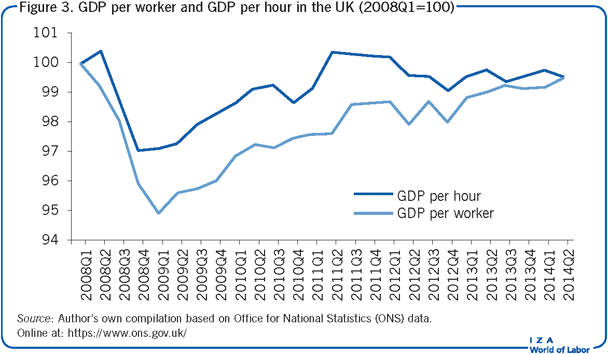 GDP per worker and GDP per hour in the UK                         (2008Q1=100)