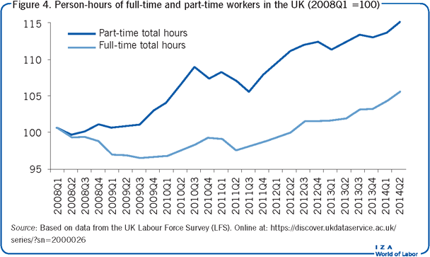 Person-hours of full-time and part-time                         workers in the UK (2008Q1 =100)