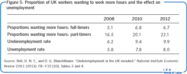 Proportion of UK workers wanting to work                         more hours and the effect on unemployment