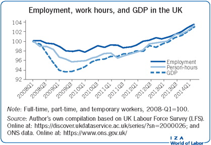 Employment, work hours, and GDP in the                         UK