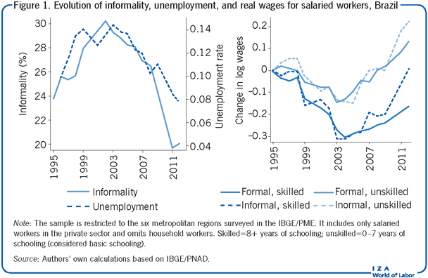 Evolution of informality, unemployment,                         and real wages for salaried workers, Brazil