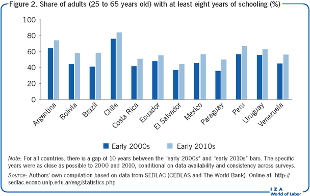 Share of adults (25 to 65 years old) with                         at least eight years of schooling (%)