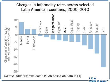 Changes in informality rates across                         selected Latin American countries, 2000–2010